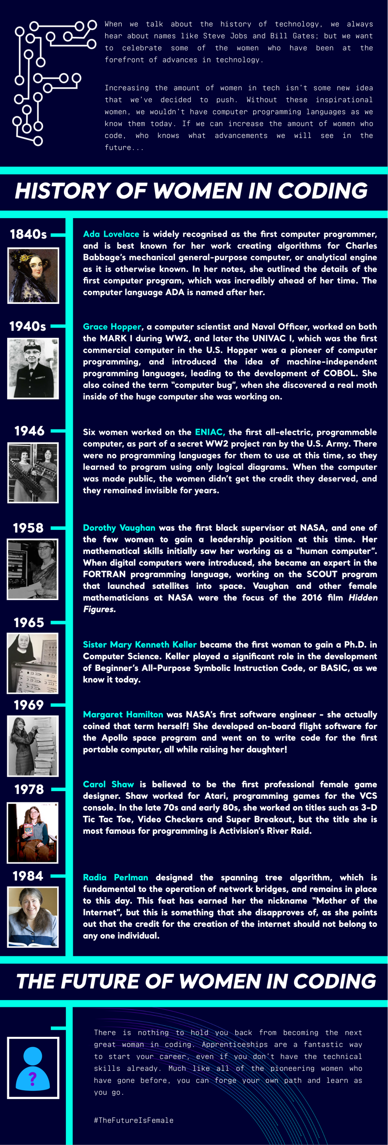 History of women in coding